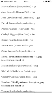 Screenshot of the Irish Time online results as per 17:52 pm on Sunday 26th May 2019